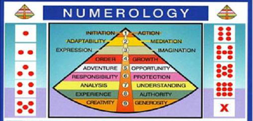 numerology chart and life number
