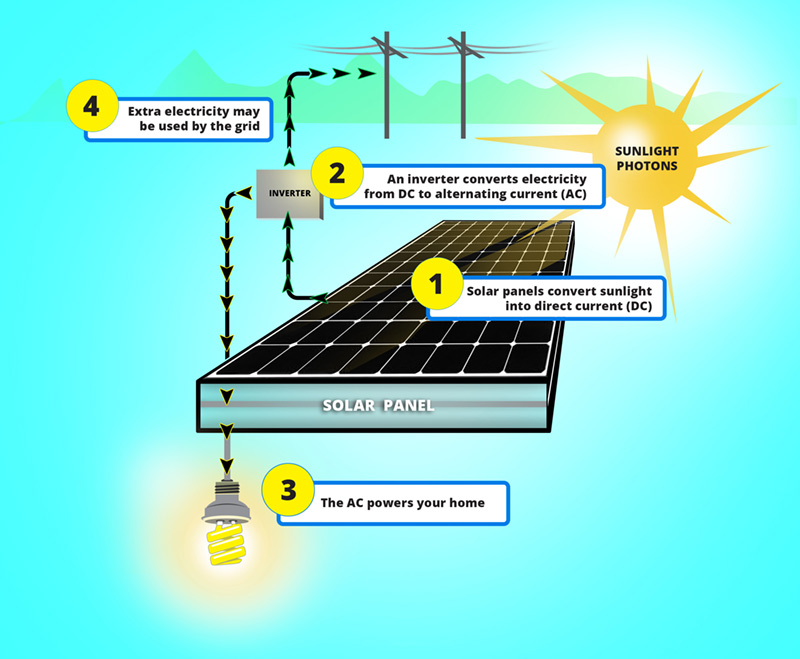 How Does Solar Energy Work