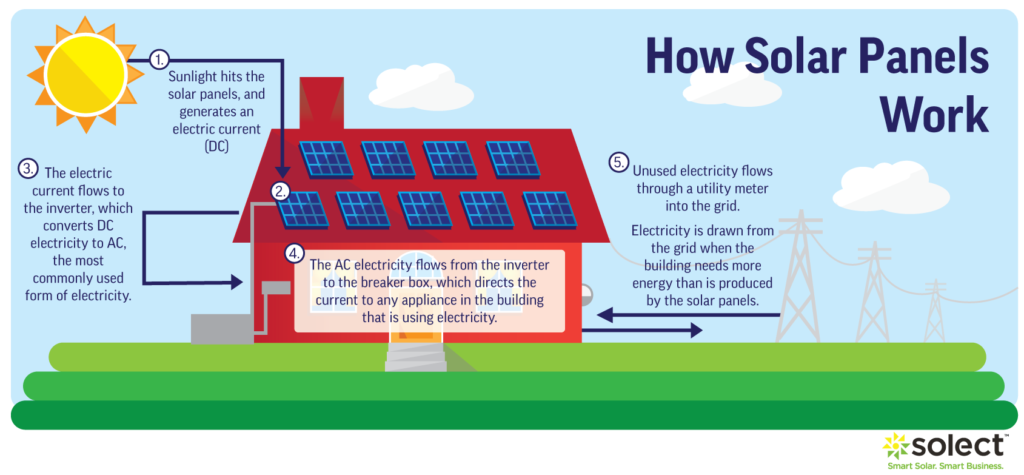 how do solar panels work for your home