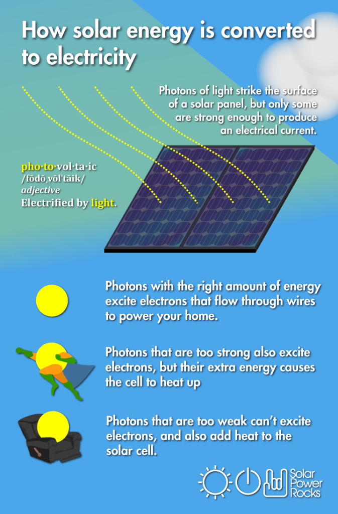 solar energy how it works